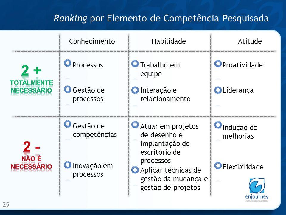 Ranking por Elemento de Competência Pesquisada 25 ConhecimentoHabilidadeAtitude Processos Gestão de processos Trabalho em equipe Interação e relaciona
