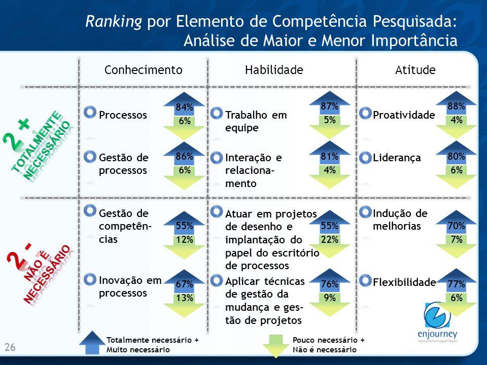 Ranking por Elemento de Competência Pesquisada: Análise de Maior e Menor Importância 26 ConhecimentoHabilidadeAtitude Processos Gestão de processos Trabalho em equipe Interação e relaciona- mento Proatividade Liderança Gestão de competên- cias Inovação em processos Atuar em projetos de desenho e implantação do papel do escritório de processos Aplicar técnicas de gestão da mudança e ges- tão de projetos Indução de melhorias Flexibilidade 84% 6% Totalmente necessário + Muito necessário Pouco necessário + Não é necessário 86% 6% 87% 5% 81% 4% 88% 4% 80% 6% 55% 12% 67% 13% 55% 22% 76% 9% 70% 7% 77% 6%