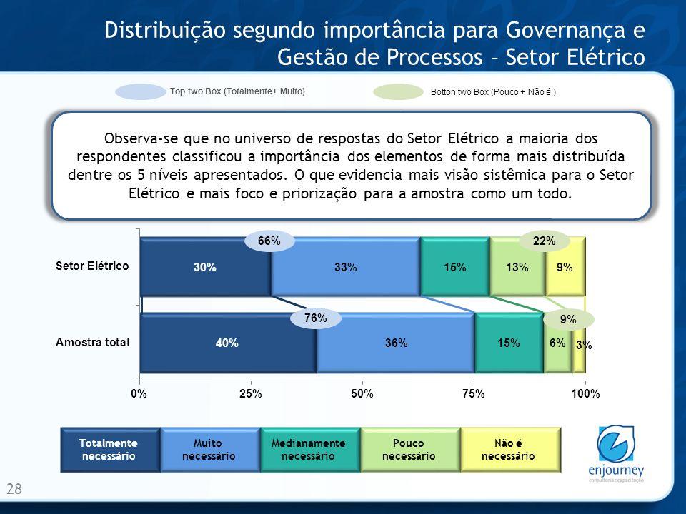 Distribuição segundo importância para Governança e Gestão de Processos – Setor Elétrico 28 Observa-se que no universo de respostas do Setor Elétrico a