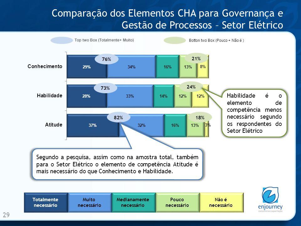 Comparação dos Elementos CHA para Governança e Gestão de Processos – Setor Elétrico 29 Totalmente necessário Muito necessário Medianamente necessário