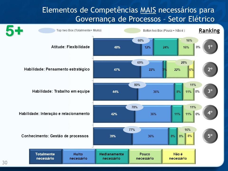 Elementos de Competências MAIS necessários para Governança de Processos – Setor Elétrico 30 60% 69% 80% 78% 77% 1º 2º 3º 4º 5º Ranking 5+ Totalmente n