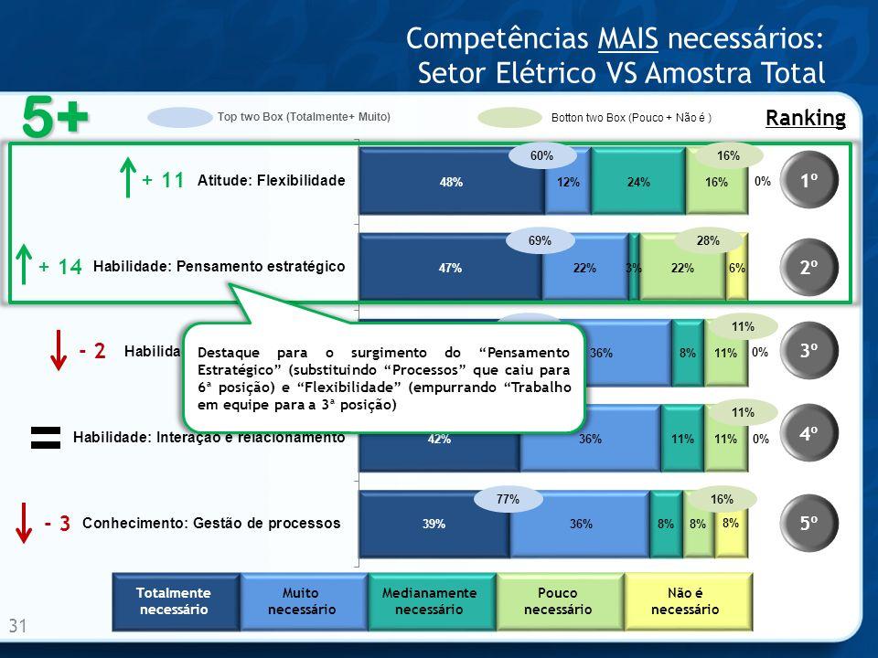 Competências MAIS necessários: Setor Elétrico VS Amostra Total 31 1º 2º 3º 4º 5º Ranking - 2 + 14 + 11 - 3 5+ Totalmente necessário Muito necessário M