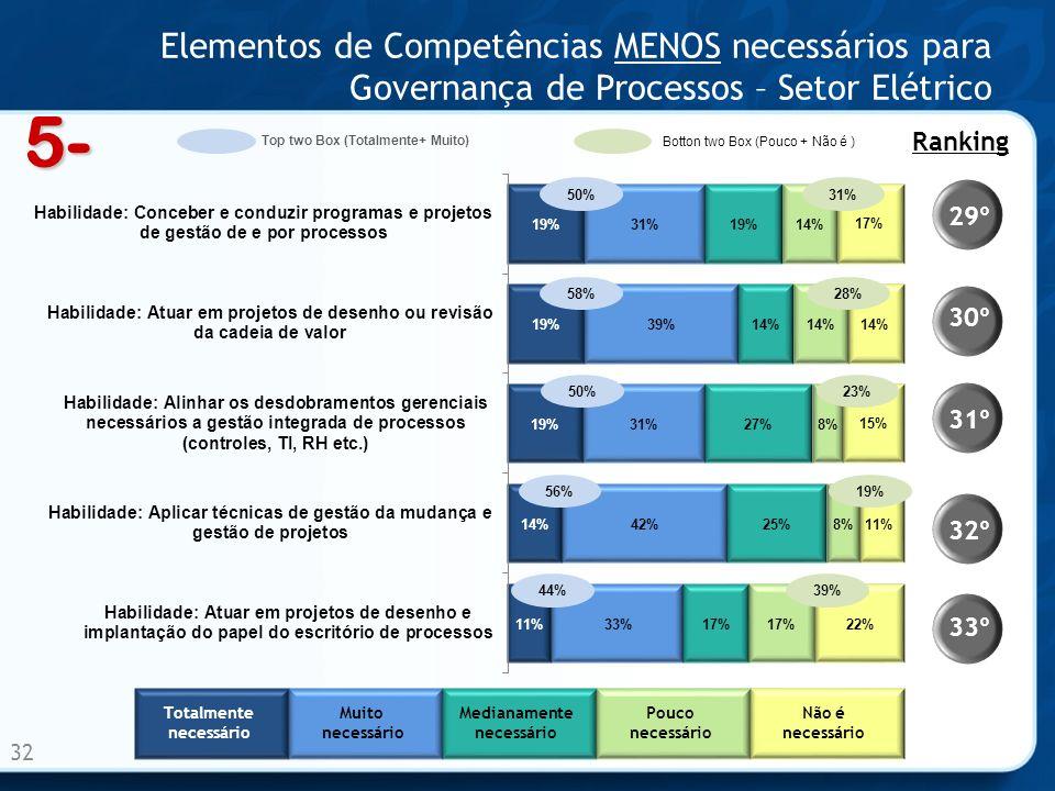 Elementos de Competências MENOS necessários para Governança de Processos – Setor Elétrico 32 50% 58% 50% 56% 44% 33º 32º 31º 30º 29º Ranking 5- Totalm