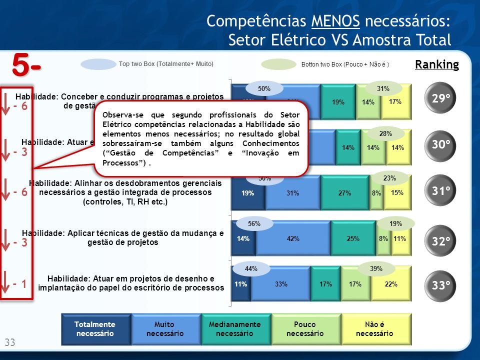 Competências MENOS necessários: Setor Elétrico VS Amostra Total 33 33º 32º 31º 30º 29º Ranking - 1 - 3 - 6 - 3 - 6 5- Totalmente necessário Muito necessário Medianamente necessário Pouco necessário Não é necessário 50% 58% 50% 56% 44% 31% 28% 23% 19% 39% Observa-se que segundo profissionais do Setor Elétrico competências relacionadas a Habilidade são elementos menos necessários; no resultado global sobressaíram-se também alguns Conhecimentos (Gestão de Competências e Inovação em Processos).