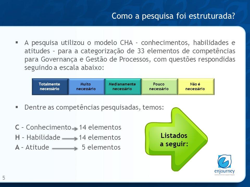 Como a pesquisa foi estruturada? 5 A pesquisa utilizou o modelo CHA - conhecimentos, habilidades e atitudes - para a categorização de 33 elementos de