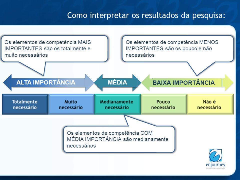 Como interpretar os resultados da pesquisa: ALTA IMPORTÂNCIA BAIXA IMPORTÂNCIA MÉDIA Os elementos de competência MAIS IMPORTANTES são os totalmente e