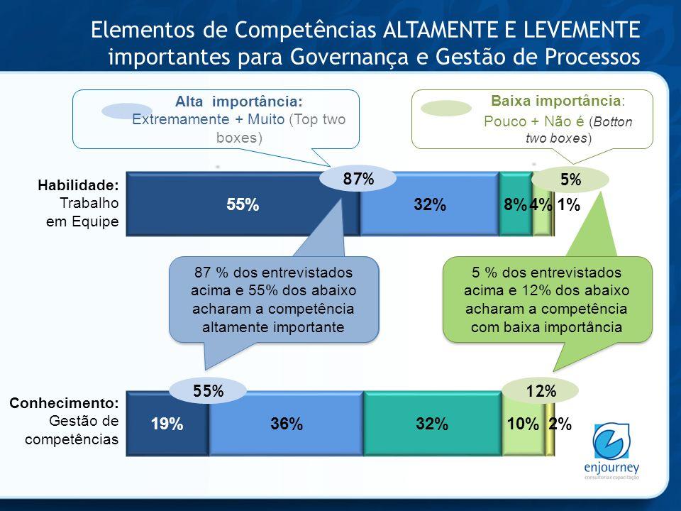 Elementos de Competências ALTAMENTE E LEVEMENTE importantes para Governança e Gestão de Processos 87 % dos entrevistados acima e 55% dos abaixo acharam a competência altamente importante 5 % dos entrevistados acima e 12% dos abaixo acharam a competência com baixa importância Habilidade: Trabalho em Equipe Conhecimento: Gestão de competências 87% 5% 55%12% Alta importância: Extremamente + Muito (Top two boxes) Baixa importância: Pouco + Não é (Botton two boxes)