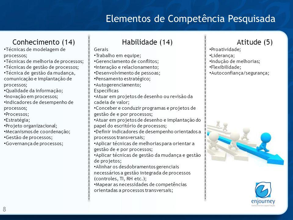 Elementos de Competência Pesquisada 8 Conhecimento (14) Técnicas de modelagem de processos; Técnicas de melhoria de processos; Técnicas de gestão de processos; Técnica de gestão da mudança, comunicação e implantação de processos; Qualidade da informação; Inovação em processos; Indicadores de desempenho de processos; Processos; Estratégia; Projeto organizacional; Mecanismos de coordenação; Gestão de processos; Governança de processos; Habilidade (14) Gerais Trabalho em equipe; Gerenciamento de conflitos; Interação e relacionamento; Desenvolvimento de pessoas; Pensamento estratégico; Autogerenciamento; Específicas Atuar em projetos de desenho ou revisão da cadeia de valor; Conceber e conduzir programas e projetos de gestão de e por processos; Atuar em projetos de desenho e implantação do papel do escritório de processos; Definir indicadores de desempenho orientados a processos transversais; Aplicar técnicas de melhorias para orientar a gestão de e por processos; Aplicar técnicas de gestão da mudança e gestão de projetos; Alinhar os desdobramentos gerenciais necessários a gestão integrada de processos (controles, TI, RH etc.); Mapear as necessidades de competências orientadas a processos transversais; Atitude (5) Proatividade; Liderança; Indução de melhorias; Flexibilidade; Autoconfiança/segurança;