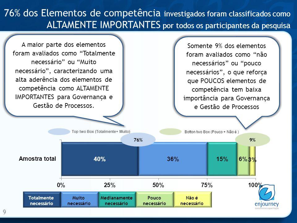 76% dos Elementos de competência investigados foram classificados como ALTAMENTE IMPORTANTES por todos os participantes da pesquis a 9 76% Totalmente