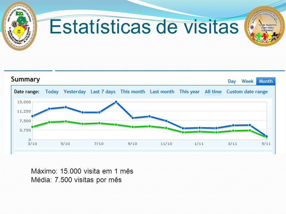 Estatísticas de visitas Máximo: 15.000 visita em 1 mês Média: 7.500 visitas por mês