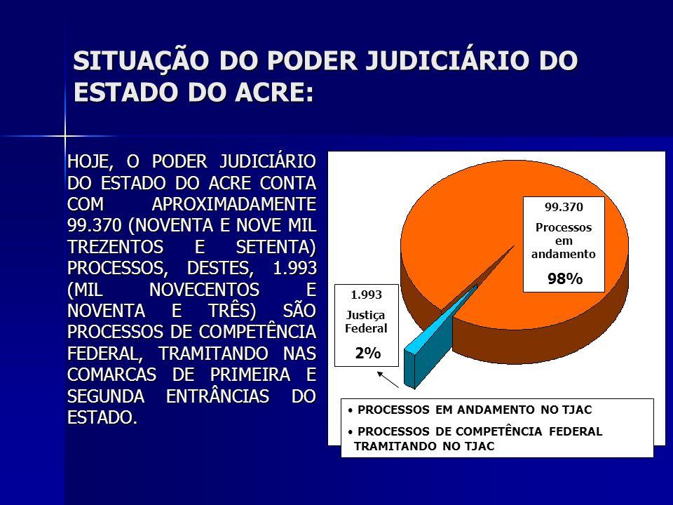 SITUAÇÃO DO PODER JUDICIÁRIO DO ESTADO DO ACRE: HOJE, O PODER JUDICIÁRIO DO ESTADO DO ACRE CONTA COM APROXIMADAMENTE 99.370 (NOVENTA E NOVE MIL TREZENTOS E SETENTA) PROCESSOS, DESTES, 1.993 (MIL NOVECENTOS E NOVENTA E TRÊS) SÃO PROCESSOS DE COMPETÊNCIA FEDERAL, TRAMITANDO NAS COMARCAS DE PRIMEIRA E SEGUNDA ENTRÂNCIAS DO ESTADO.