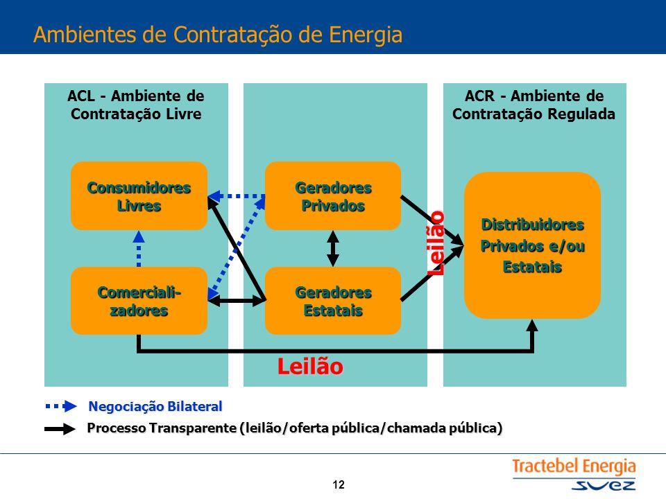 12 Ambientes de Contratação de Energia ACR - Ambiente de Contratação Regulada ACL - Ambiente de Contratação Livre Distribuidores Privados e/ou Estatai