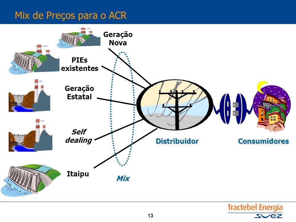 13 Mix de Preços para o ACR PIEs existentes Geração Estatal Self dealing Itaipu Mix ConsumidoresDistribuidor Geração Nova