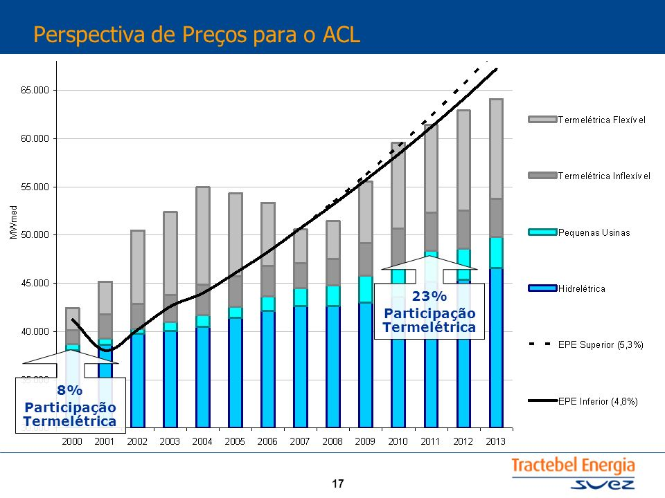 17 Perspectiva de Preços para o ACL 8% Participação Termelétrica 23% Participação Termelétrica