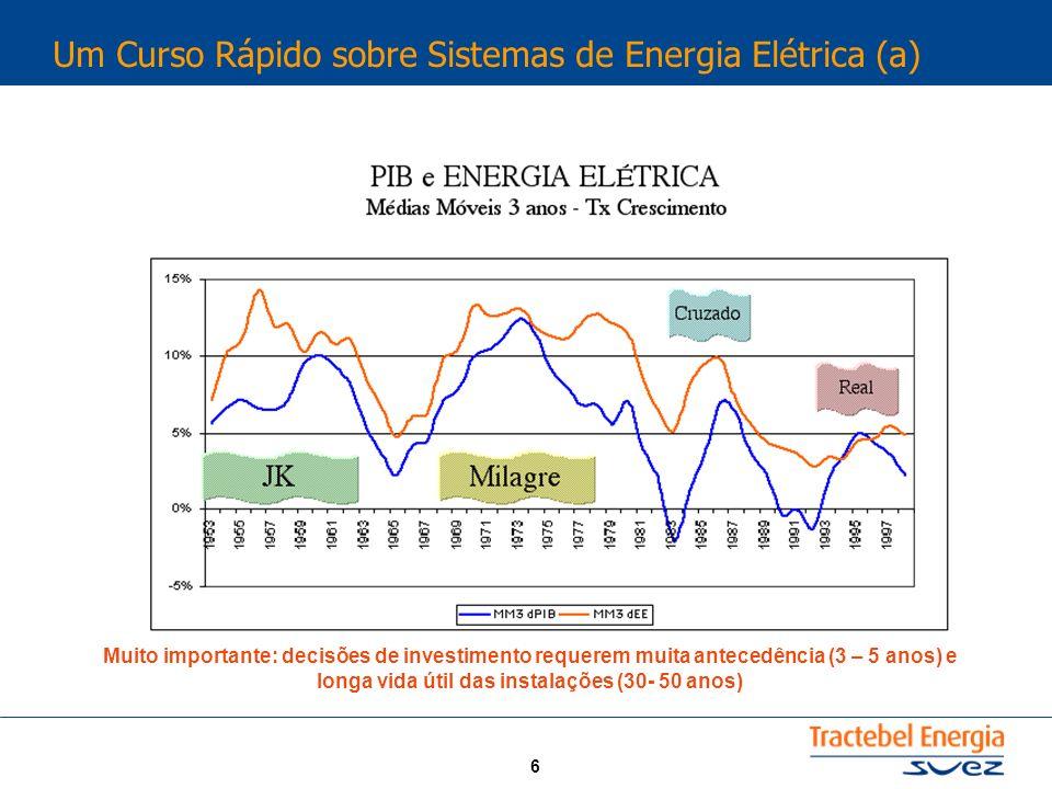 6 Um Curso Rápido sobre Sistemas de Energia Elétrica (a) Muito importante: decisões de investimento requerem muita antecedência (3 – 5 anos) e longa v
