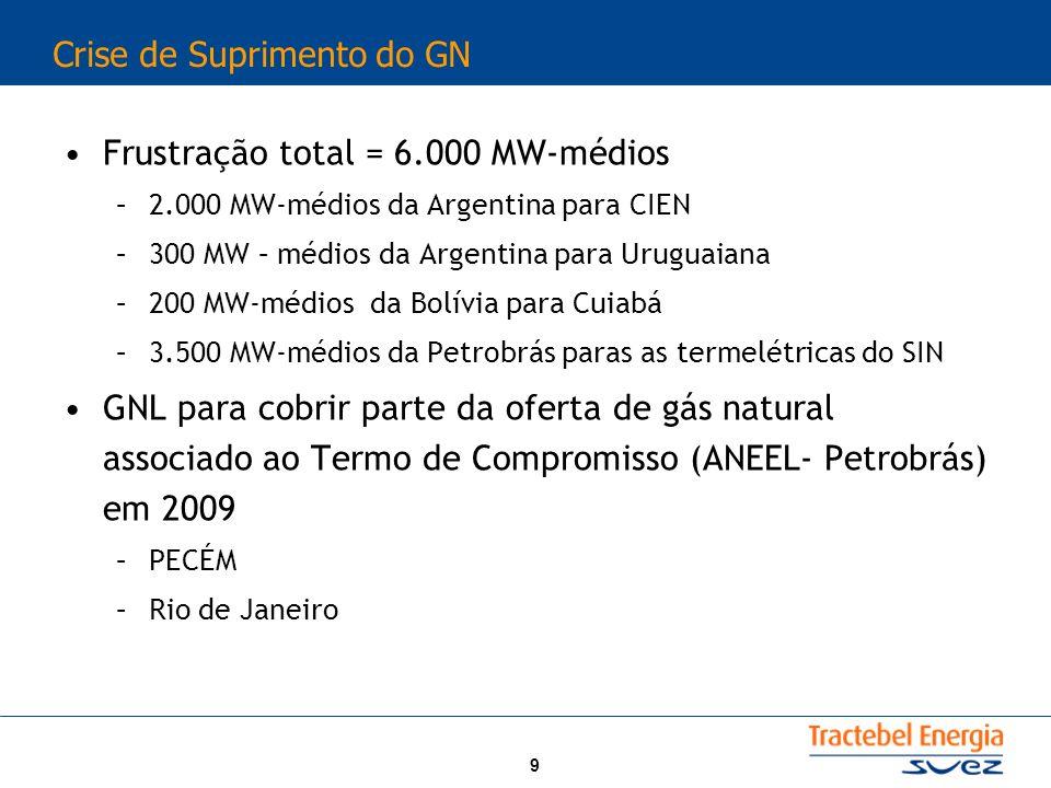 9 Crise de Suprimento do GN Frustração total = 6.000 MW-médios –2.000 MW-médios da Argentina para CIEN –300 MW – médios da Argentina para Uruguaiana –