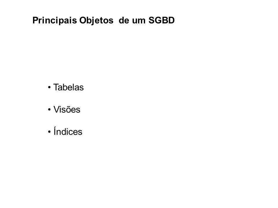 Tabelas Visões Índices Principais Objetos de um SGBD