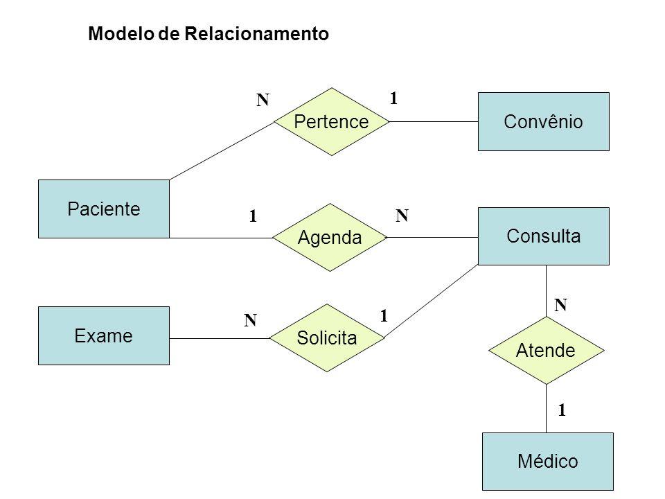 Paciente Pertence Convênio N 1 Agenda Consulta Solicita Exame 1N N 1 Atende Médico N 1 Modelo de Relacionamento