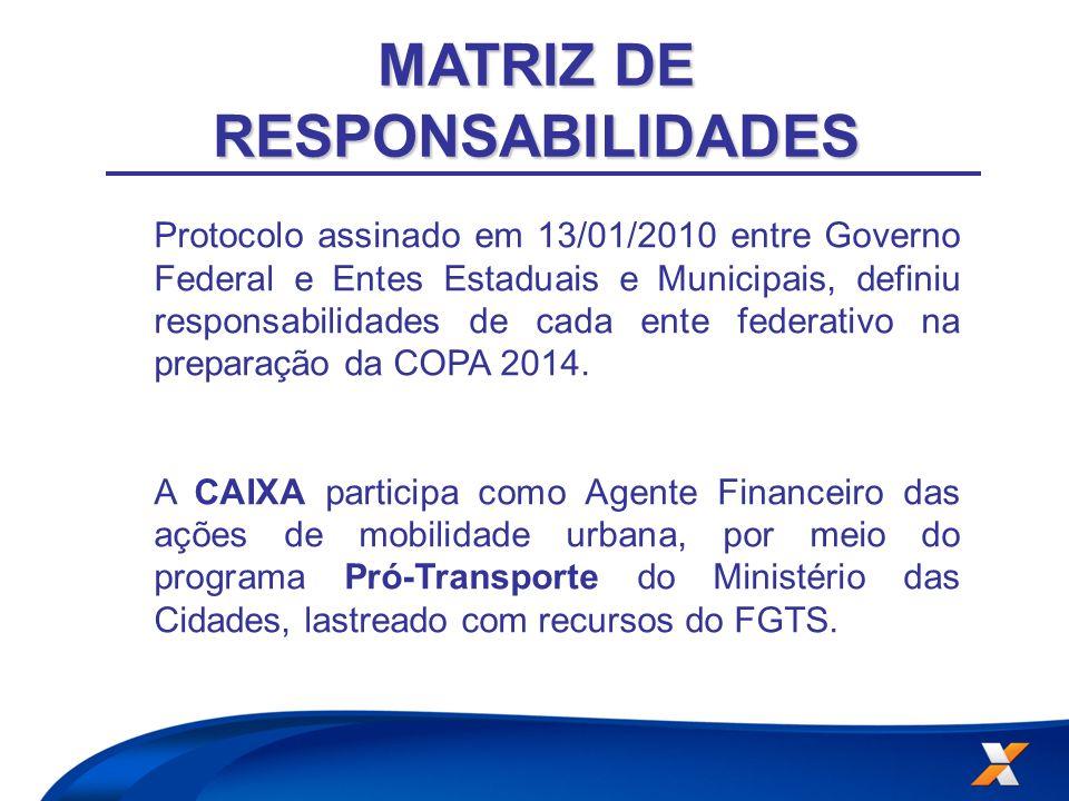 MATRIZ DE RESPONSABILIDADES Protocolo assinado em 13/01/2010 entre Governo Federal e Entes Estaduais e Municipais, definiu responsabilidades de cada e