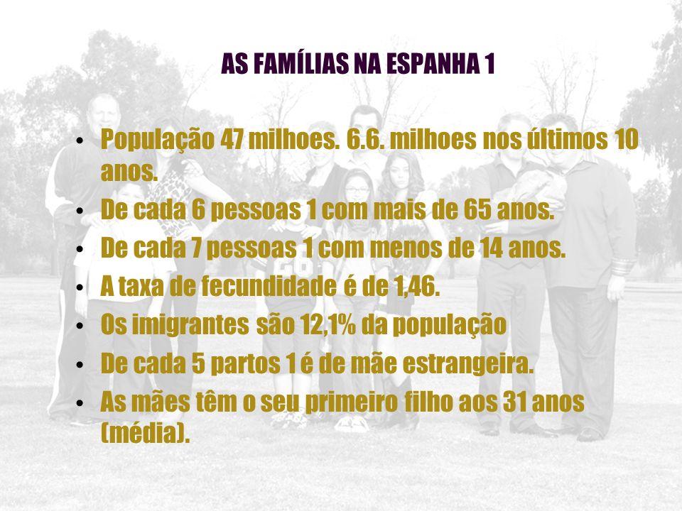 AS FAMÍLIAS NA ESPANHA 1 População 47 milhoes. 6.6. milhoes nos últimos 10 anos. De cada 6 pessoas 1 com mais de 65 anos. De cada 7 pessoas 1 com meno