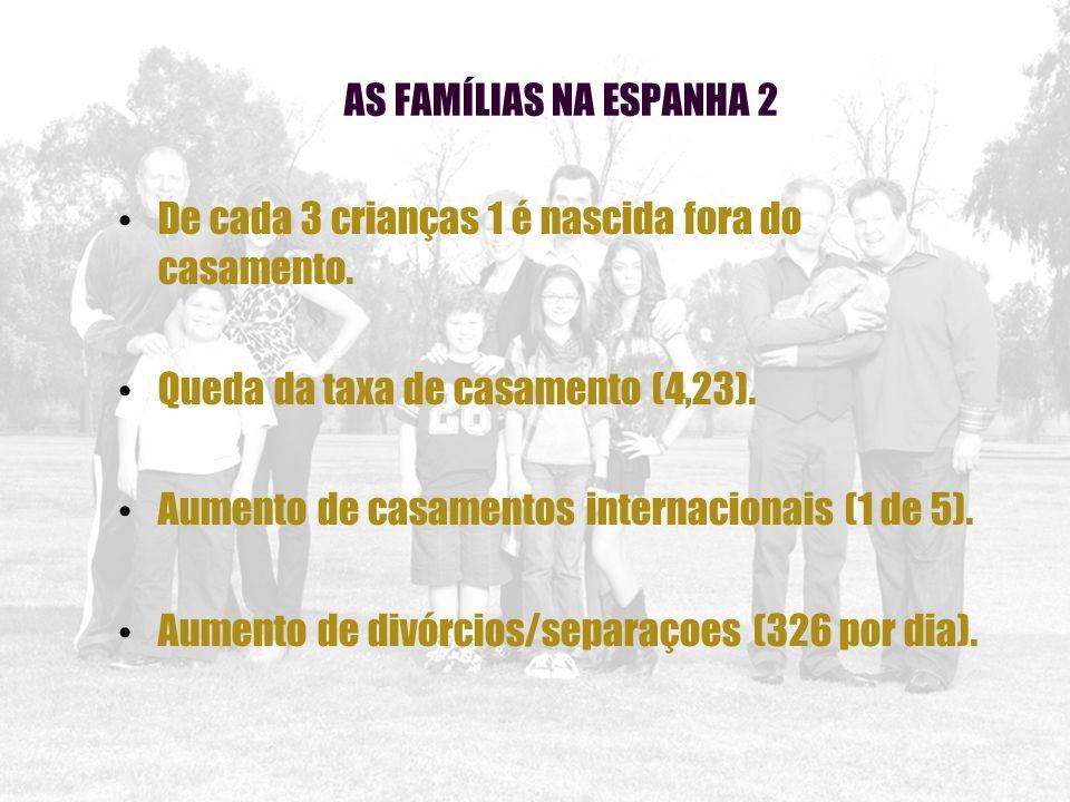 AS FAMÍLIAS NA ESPANHA 2 De cada 3 crianças 1 é nascida fora do casamento. Queda da taxa de casamento (4,23). Aumento de casamentos internacionais (1