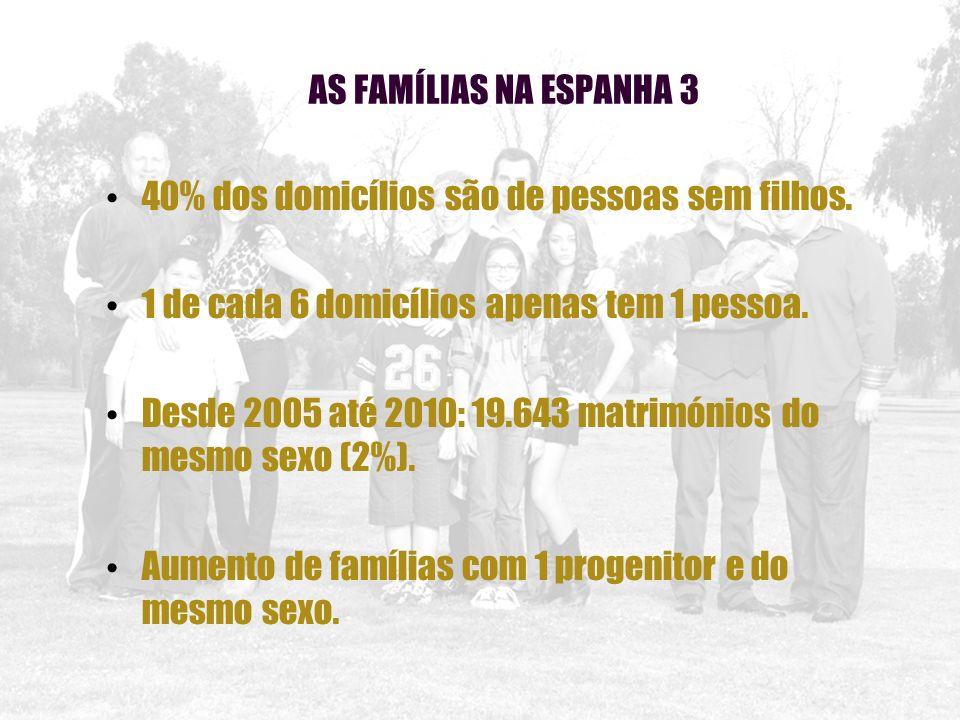 AS FAMÍLIAS NA ESPANHA 3 40% dos domicílios são de pessoas sem filhos. 1 de cada 6 domicílios apenas tem 1 pessoa. Desde 2005 até 2010: 19.643 matrimó