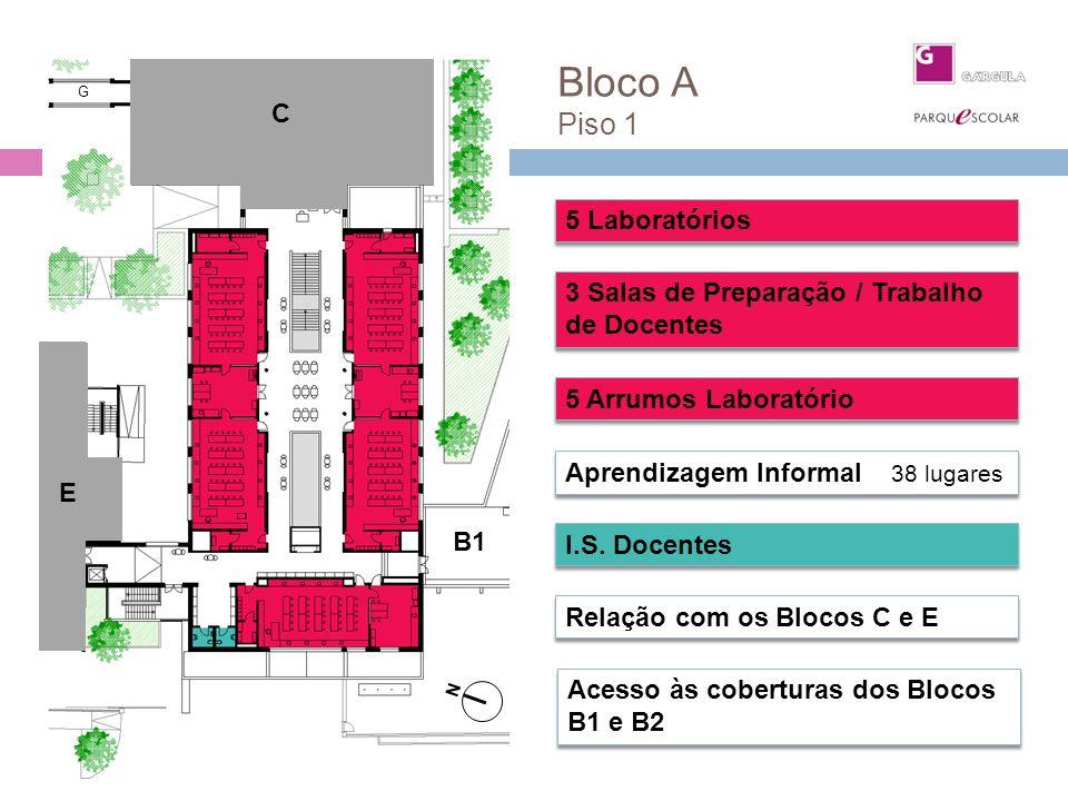 Bloco A Piso 1 5 Laboratórios 3 Salas de Preparação / Trabalho de Docentes Aprendizagem Informal 38 lugares Relação com os Blocos C e E I.S. Docentes