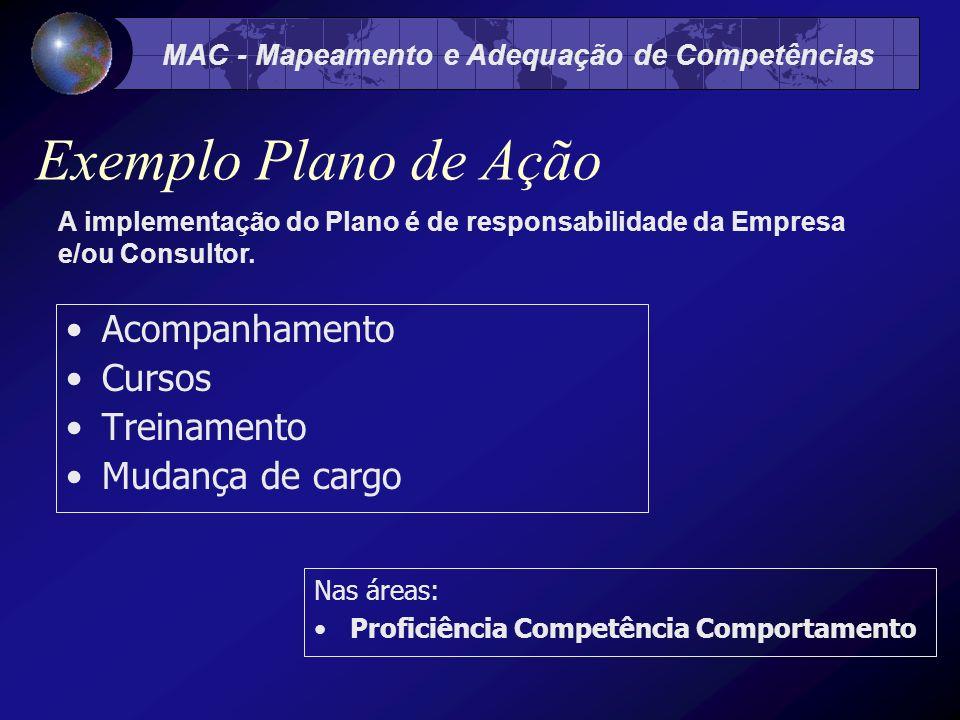 MAC - Mapeamento e Adequação de Competências Exemplo Plano de Ação Acompanhamento Cursos Treinamento Mudança de cargo Nas áreas: Proficiência Competência Comportamento A implementação do Plano é de responsabilidade da Empresa e/ou Consultor.