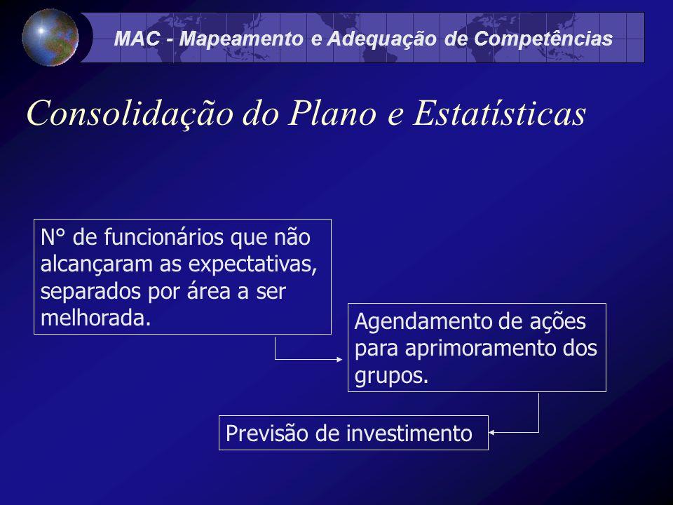MAC - Mapeamento e Adequação de Competências Consolidação do Plano e Estatísticas Agendamento de ações para aprimoramento dos grupos.