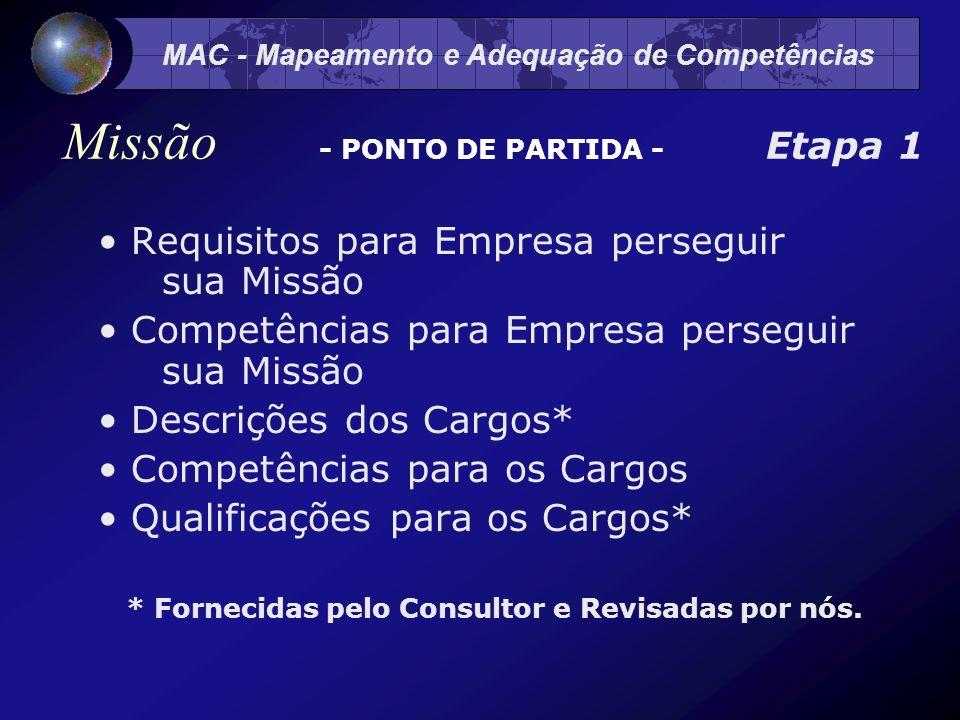 MAC - Mapeamento e Adequação de Competências Requisitos para Empresa perseguir sua Missão Competências para Empresa perseguir sua Missão Descrições dos Cargos* Competências para os Cargos Qualificações para os Cargos* * Fornecidas pelo Consultor e Revisadas por nós.