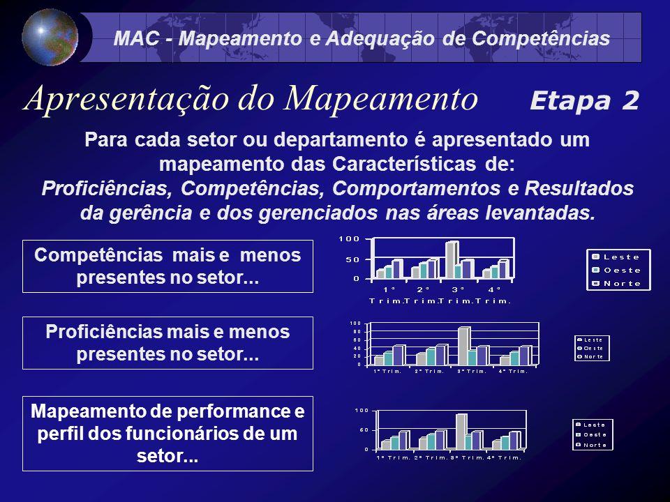 MAC - Mapeamento e Adequação de Competências Para cada setor ou departamento é apresentado um mapeamento das Características de: Proficiências, Competências, Comportamentos e Resultados da gerência e dos gerenciados nas áreas levantadas.