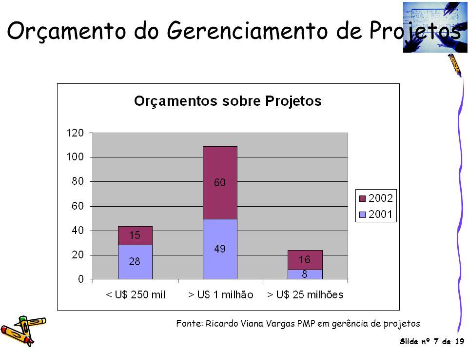Slide nº 7 de 19 Orçamento do Gerenciamento de Projetos Fonte: Ricardo Viana Vargas PMP em gerência de projetos