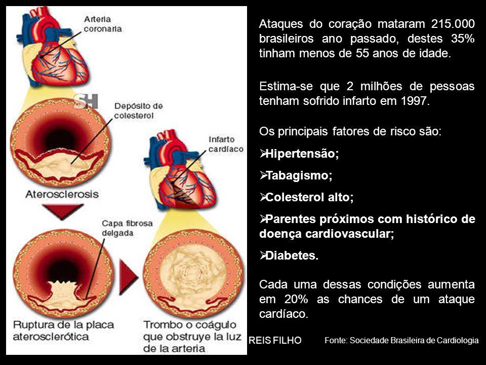 Prof.ADILSON REIS FILHO Ataques do coração mataram 215.000 brasileiros ano passado, destes 35% tinham menos de 55 anos de idade.