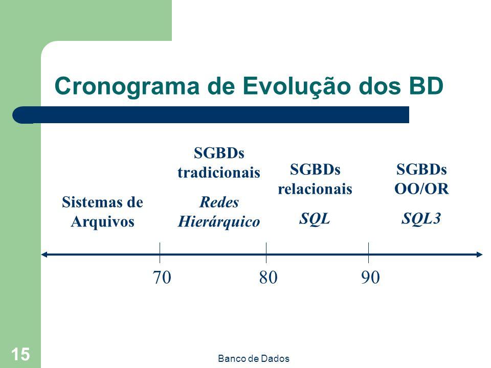 Banco de Dados 15 Cronograma de Evolução dos BD 708090 Sistemas de Arquivos SGBDs tradicionais Redes Hierárquico SGBDs relacionais SQL SGBDs OO/OR SQL3