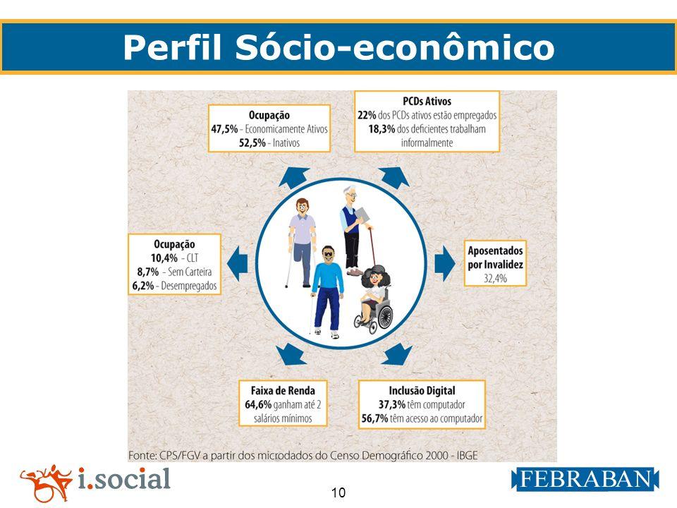 10 Perfil Sócio-econômico