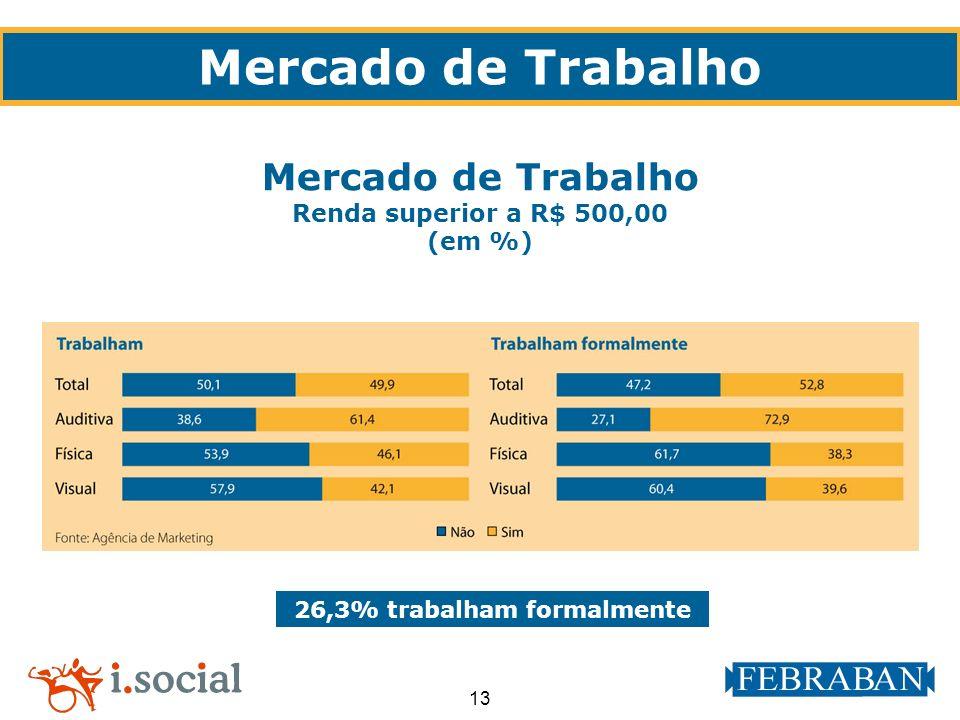 13 26,3% trabalham formalmente Mercado de Trabalho Renda superior a R$ 500,00 (em %)