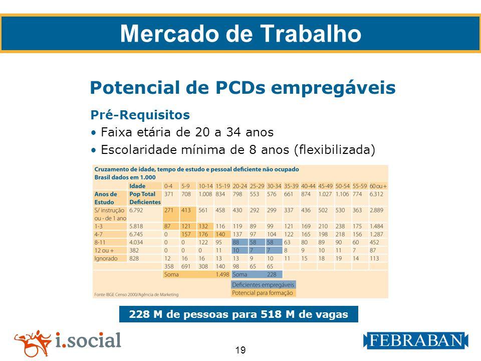 19 Pré-Requisitos Faixa etária de 20 a 34 anos Escolaridade mínima de 8 anos (flexibilizada) 228 M de pessoas para 518 M de vagas Potencial de PCDs em