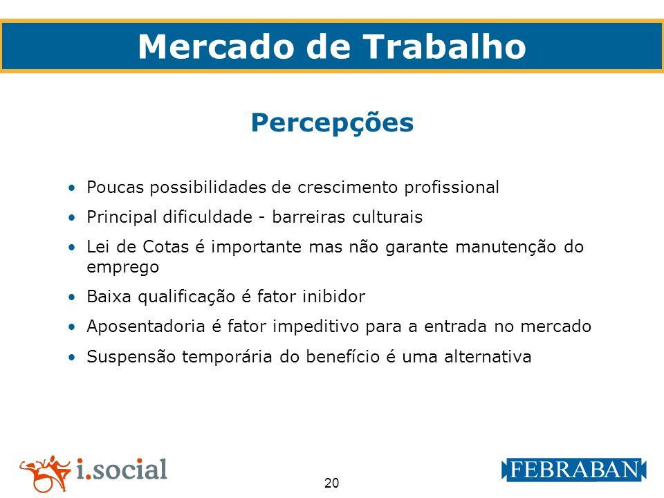 20 Poucas possibilidades de crescimento profissional Principal dificuldade - barreiras culturais Lei de Cotas é importante mas não garante manutenção