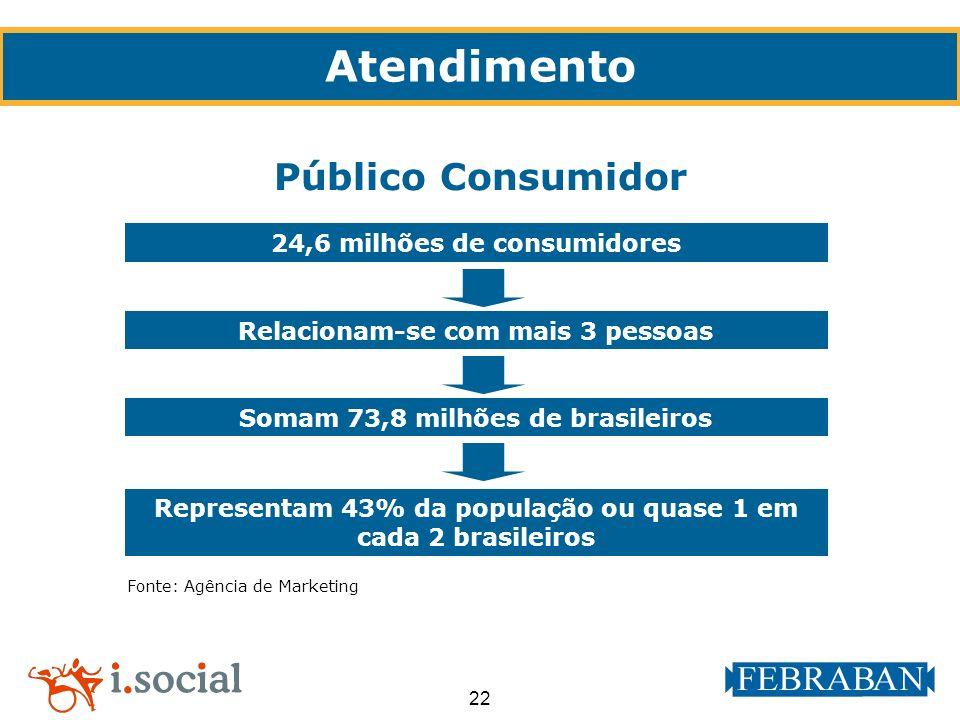 22 Fonte: Agência de Marketing 24,6 milhões de consumidores Público Consumidor Atendimento Relacionam-se com mais 3 pessoas Representam 43% da populaç