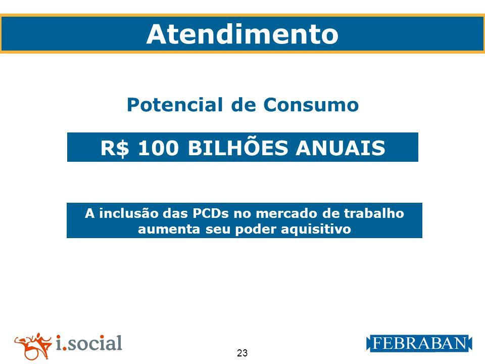 23 R$ 100 BILHÕES ANUAIS A inclusão das PCDs no mercado de trabalho aumenta seu poder aquisitivo Potencial de Consumo Atendimento