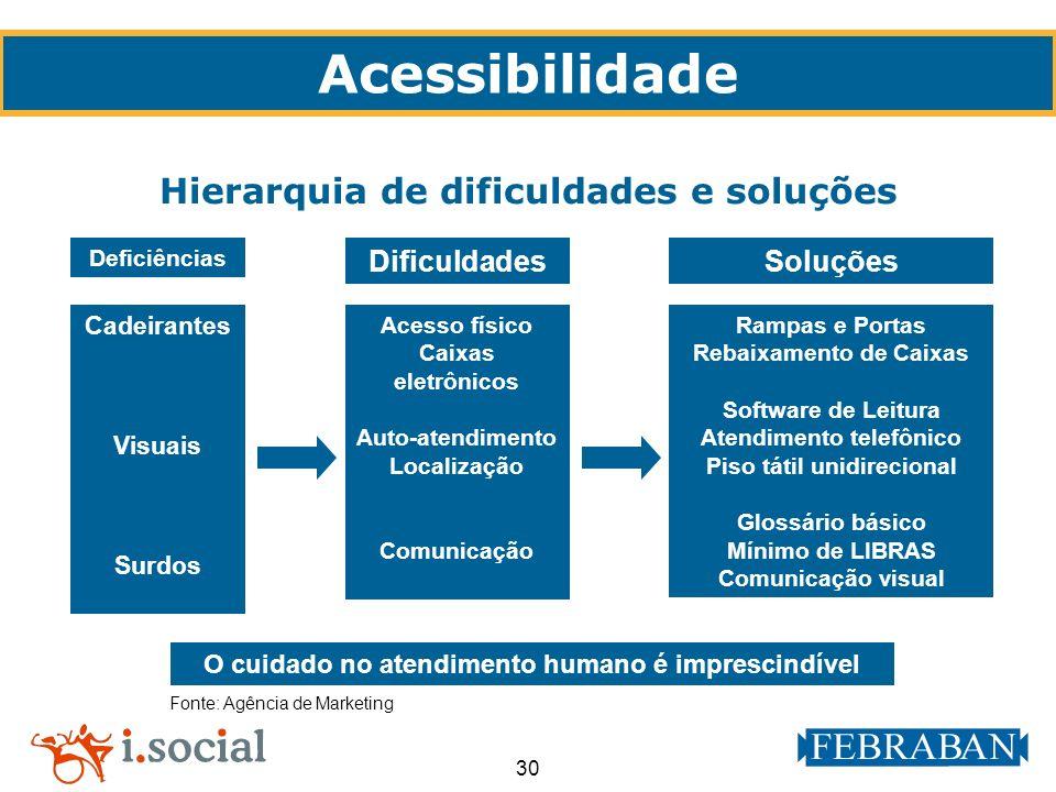 30 Acessibilidade Hierarquia de dificuldades e soluções Fonte: Agência de Marketing O cuidado no atendimento humano é imprescindível Deficiências Cade