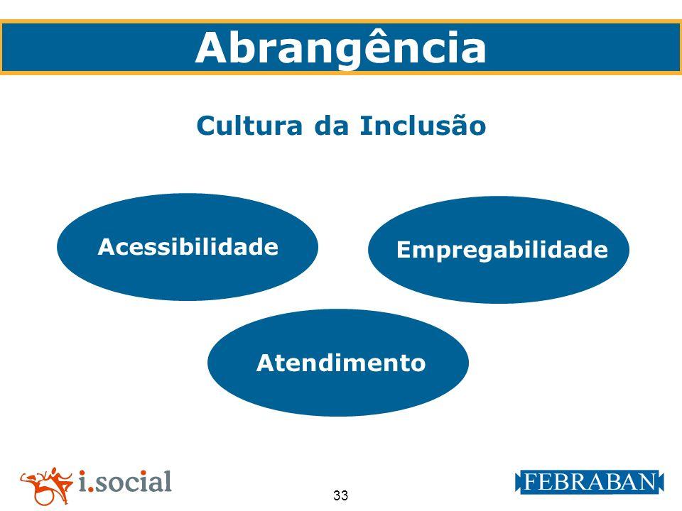 33 Abrangência Cultura da Inclusão Acessibilidade Empregabilidade Atendimento
