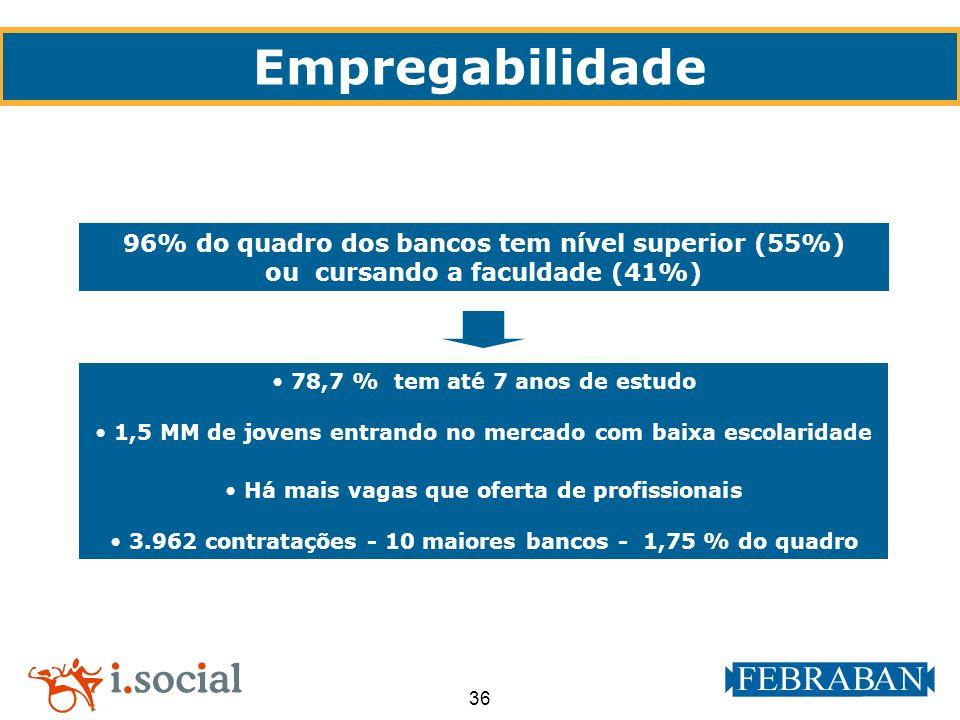 36 Empregabilidade 96% do quadro dos bancos tem nível superior (55%) ou cursando a faculdade (41%) 78,7 % tem até 7 anos de estudo 1,5 MM de jovens en