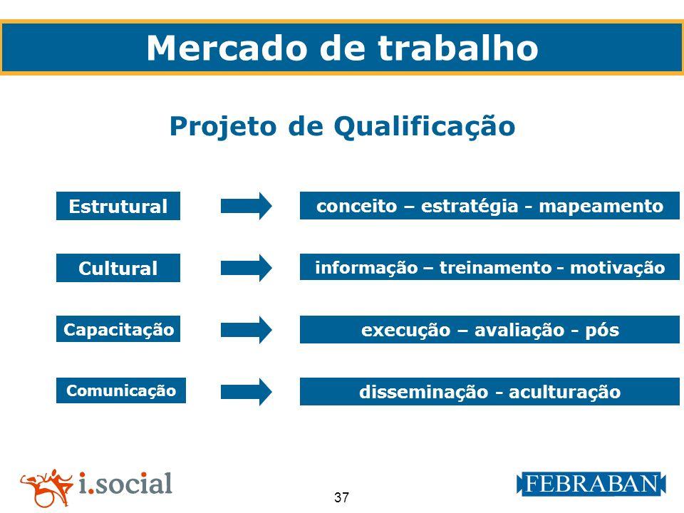 37 Projeto de Qualificação Mercado de trabalho Estrutural conceito – estratégia - mapeamento Cultural informação – treinamento - motivação Capacitação