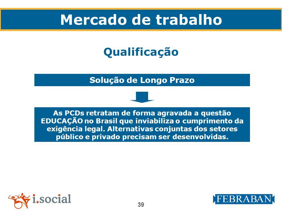 39 Mercado de trabalho Qualificação Solução de Longo Prazo As PCDs retratam de forma agravada a questão EDUCAÇÃO no Brasil que inviabiliza o cumprimen
