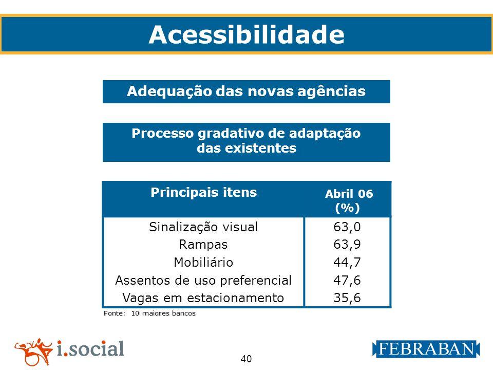 40 Principais itens Abril 06 (%) Sinalização visual Rampas Mobiliário Assentos de uso preferencial Vagas em estacionamento 63,0 63,9 44,7 47,6 35,6 Fo