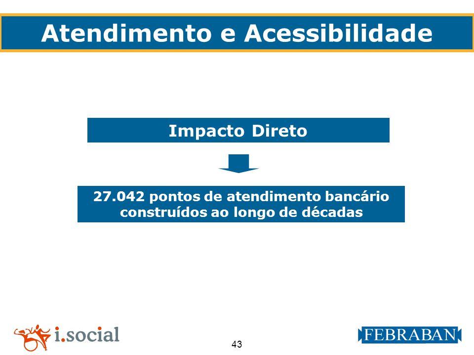 43 Atendimento e Acessibilidade Impacto Direto 27.042 pontos de atendimento bancário construídos ao longo de décadas
