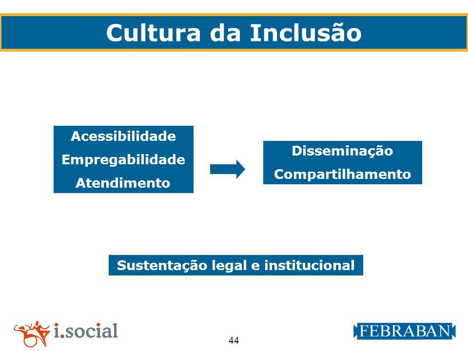 44 Cultura da Inclusão Acessibilidade Empregabilidade Atendimento Sustentação legal e institucional Disseminação Compartilhamento