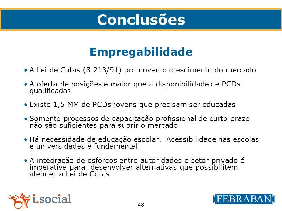 48 A Lei de Cotas (8.213/91) promoveu o crescimento do mercado A oferta de posições é maior que a disponibilidade de PCDs qualificadas Existe 1,5 MM d
