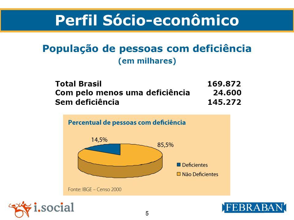 5 Total Brasil 169.872 Com pelo menos uma deficiência 24.600 Sem deficiência 145.272 População de pessoas com deficiência (em milhares) Perfil Sócio-e